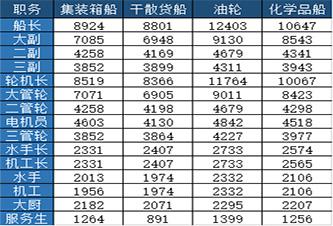 中国船员工资暴涨